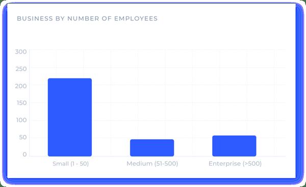 Companies-hiring-blockchain-devs-by-size