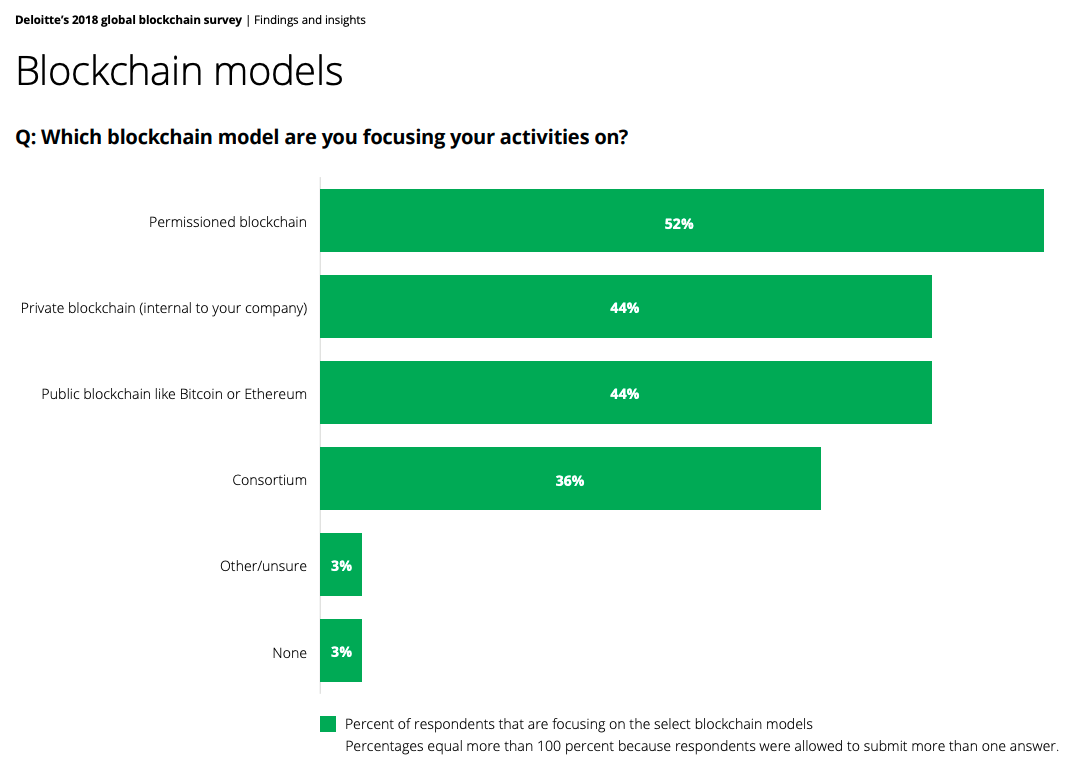 Survey Results from Deloitte's 2018 Global Blockchain Survey regarding blockchain models