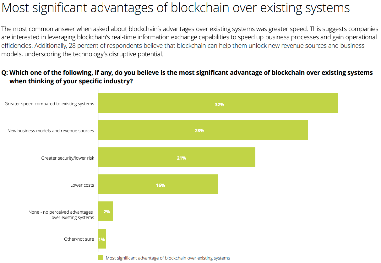 Deloitte-2018-Blockchain-Survey_Blockchain-advantages