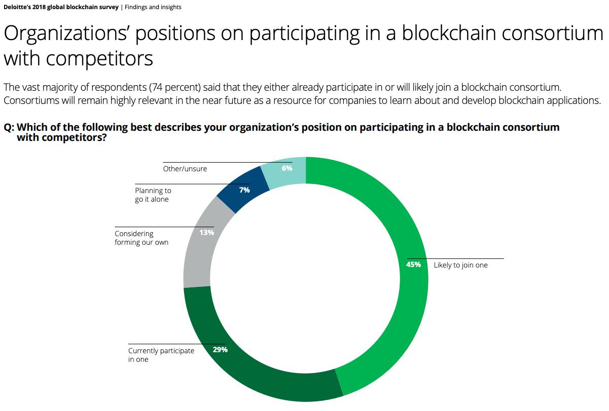 Deloitte-2018-Blockchain-Survey_Blockchain-consortium