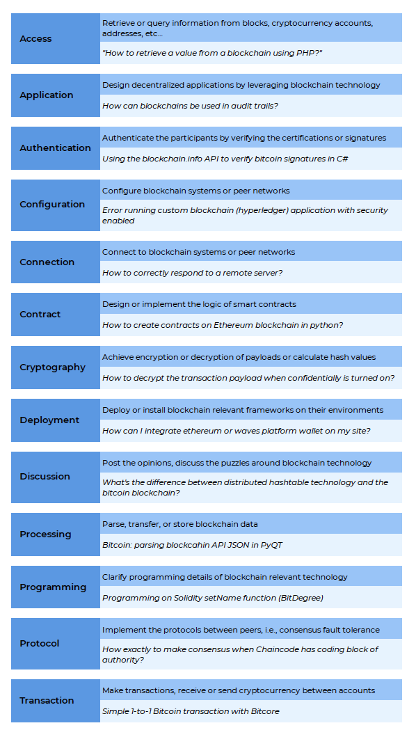 Stack Overflow blockchain post categories